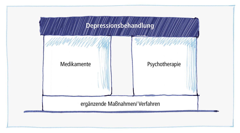 Depression Behandeln