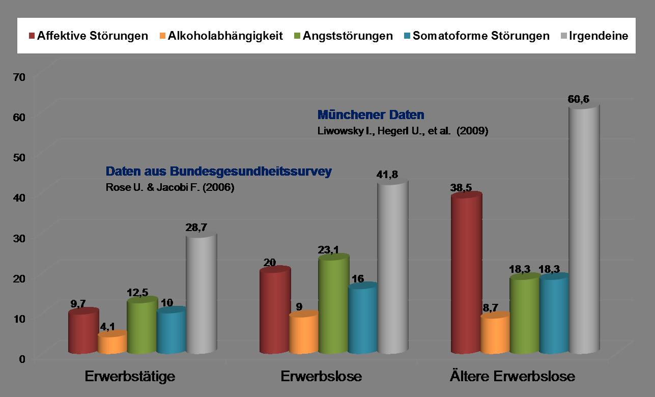 Depression Und Arbeit Stiftung Deutsche Depressionshilfe